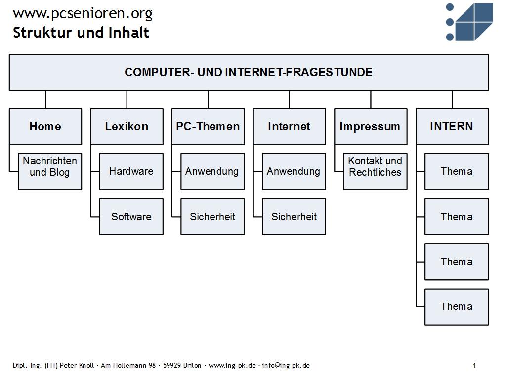 pcsenioren.org Struktur